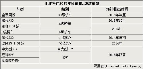 江淮两年内推9款新车 将覆盖全线SUV产品