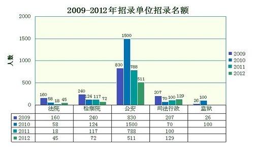 政法干警试点班:全省招录757名学员